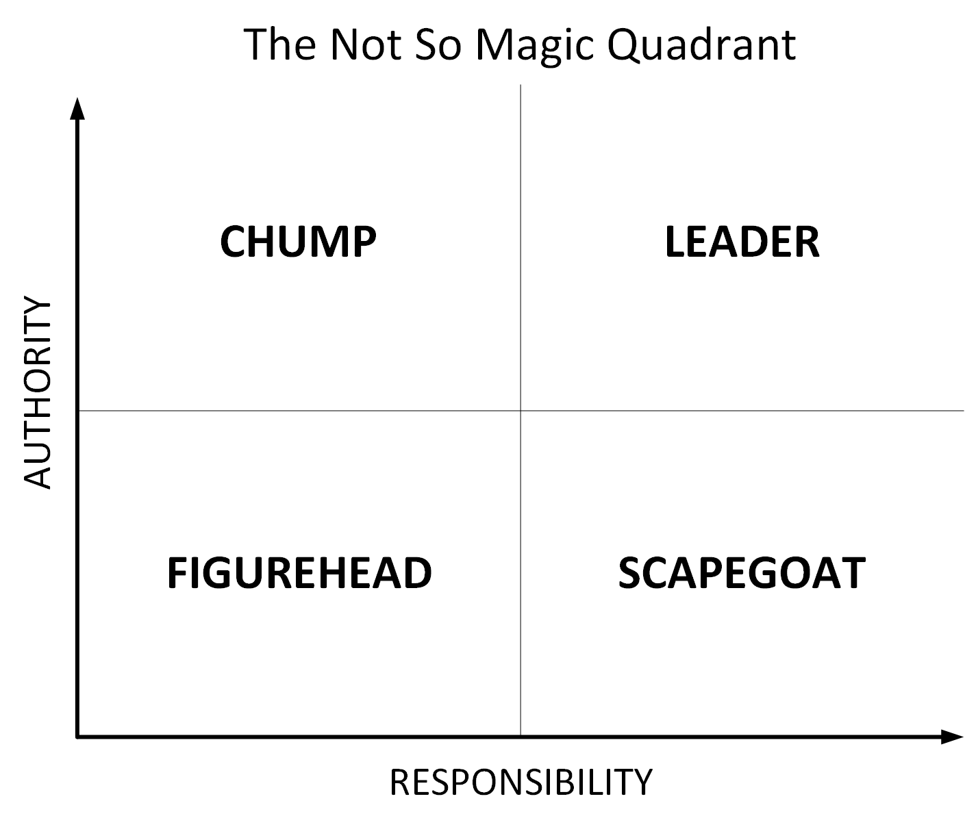 Not-so-Magic Quadrant